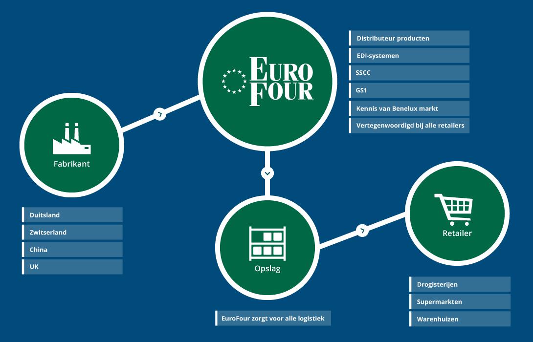 EuroFour_schema-01